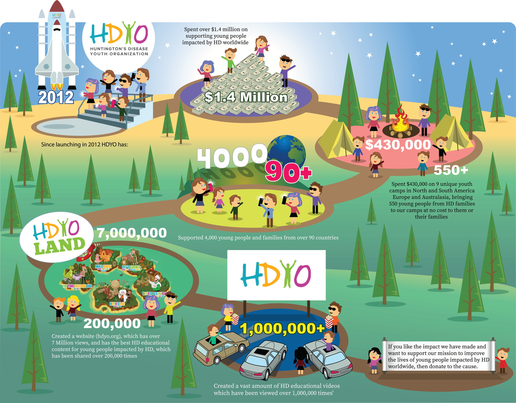 Donate to HDYO Infographic